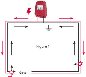 In Figure 1, the gate does not interfere with the electricity flow, be it open or closed.