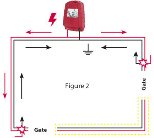 n case of Figure 2, there is an evident problem: The fence section between the gates marked with yellow dashed line is problematic in terms of electricity flow.