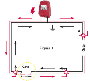 In order for the animal to receive a shock at this section also if both gates are open, both the shock and return paths must be passed underneath the gate using a high voltage cable (Figure 3).