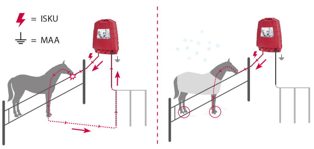 Sähköaidan toimintaperiaate kesällä ja talvella