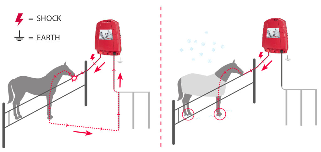 how an electric fence works olli energiser