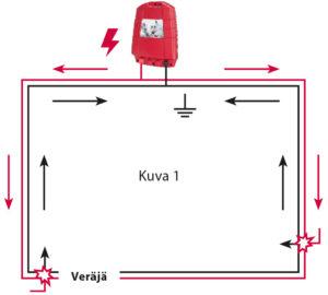 Sähkön kulku veräjän kohdalla, kaaviokuva 1