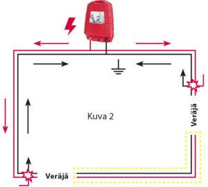 Sähkön kulku kahden veräjän kohdalla, kaaviokuva 2