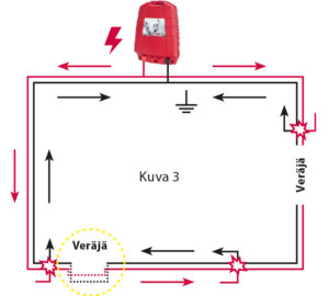 Sähkölle on rakennettu veräjänalitus toisen veräjän kohdalle, kaaviokuva 3